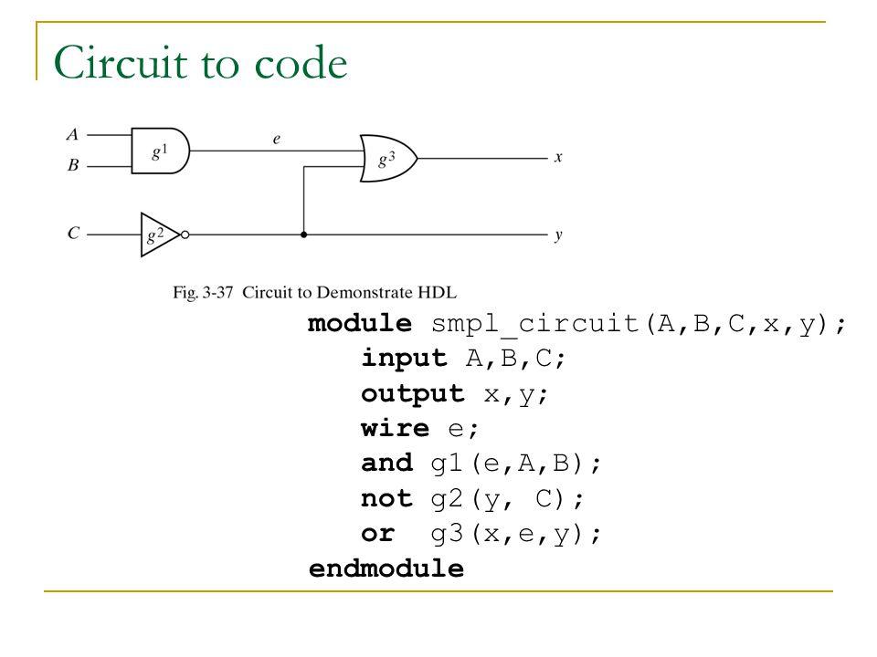 Circuit to code module smpl_circuit(A,B,C,x,y); input A,B,C; output x,y; wire e; and g1(e,A,B); not g2(y, C); or g3(x,e,y); endmodule