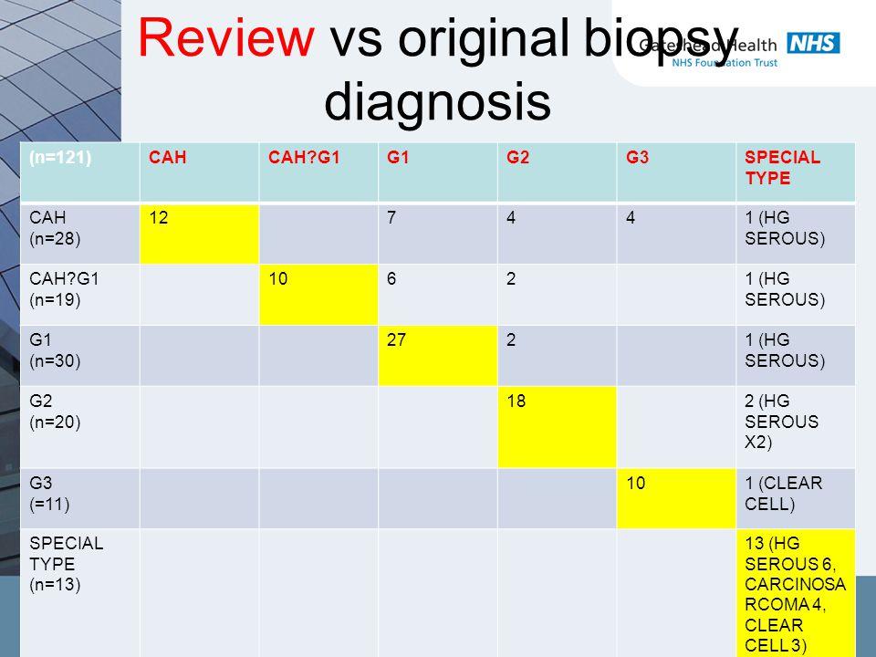 Review vs original biopsy diagnosis (n=121)CAHCAH G1G1G2G3SPECIAL TYPE CAH (n=28) 127441 (HG SEROUS) CAH G1 (n=19) 10621 (HG SEROUS) G1 (n=30) 2721 (HG SEROUS) G2 (n=20) 182 (HG SEROUS X2) G3 (=11) 101 (CLEAR CELL) SPECIAL TYPE (n=13) 13 (HG SEROUS 6, CARCINOSA RCOMA 4, CLEAR CELL 3)