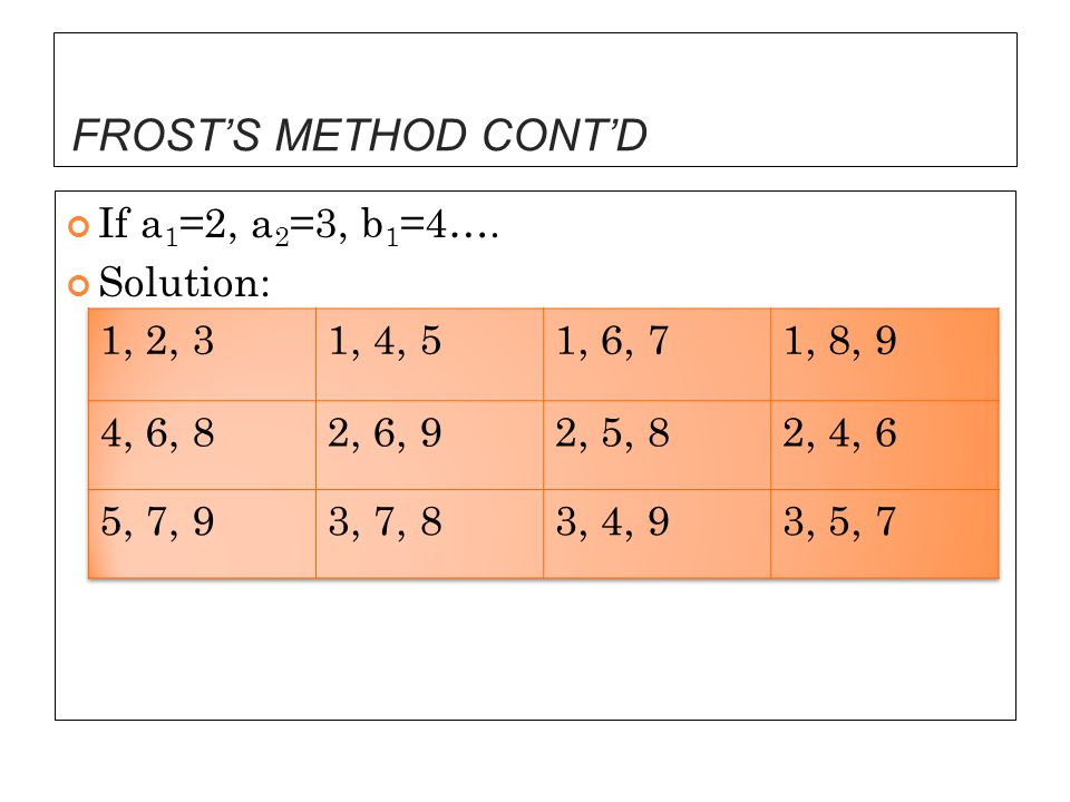 FROST'S METHOD CONT'D If a 1 =2, a 2 =3, b 1 =4…. Solution: