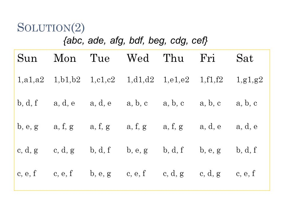 S OLUTION (2) SunMonTueWedThuFriSat 1,a1,a21,b1,b21,c1,c21,d1,d21,e1,e21,f1,f21,g1,g2 b, d, fa, d, e a, b, c b, e, ga, f, g a, d, e c, d, g b, d, fb, e, gb, d, fb, e, gb, d, f c, e, f b, e, gc, e, fc, d, g c, e, f {abc, ade, afg, bdf, beg, cdg, cef}
