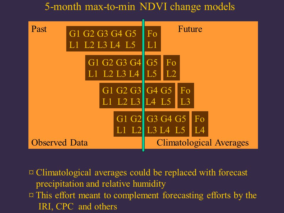 Future Climatological Averages Past Observed Data 5-month max-to-min NDVI change models G1 G2 G3 G4 G5 L1 L2 L3 L4 L5 Fo L1 G1 G2 G3 G4 G5 L1 L2 L3 L4