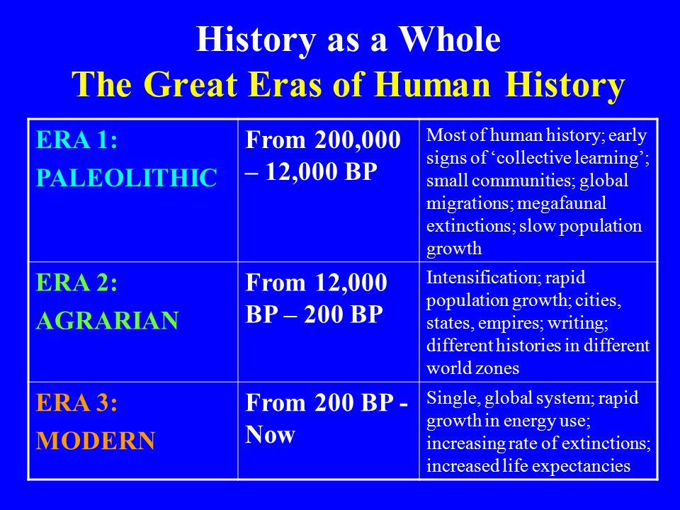 History as a Whole The Great Eras of Human History ERA 1: PALEOLITHIC From 200,000 – 12,000 BP Most of human history; early signs of 'collective learning'; small communities; global migrations; megafaunal extinctions; slow population growth ERA 2: AGRARIAN From 12,000 BP – 200 BP Intensification; rapid population growth; cities, states, empires; writing; different histories in different world zones ERA 3: MODERN From 200 BP - Now Single, global system; rapid growth in energy use; increasing rate of extinctions; increased life expectancies