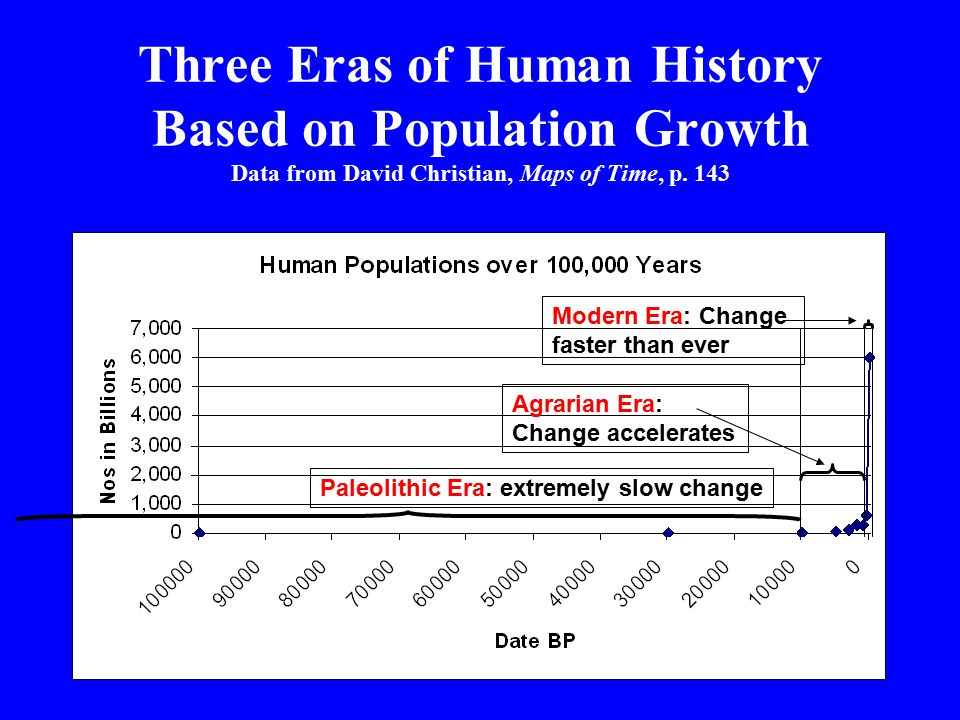 Three Eras of Human History Based on Population Growth Data from David Christian, Maps of Time, p.
