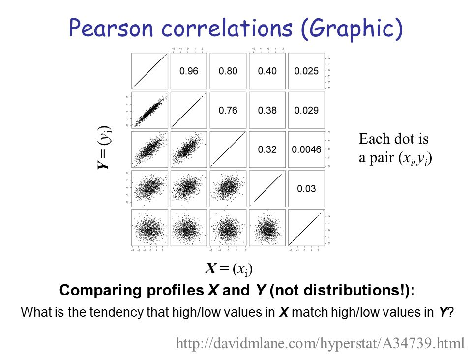Pearson correlations (Graphic) Comparing profiles X and Y (not distributions!): What is the tendency that high/low values in X match high/low values i