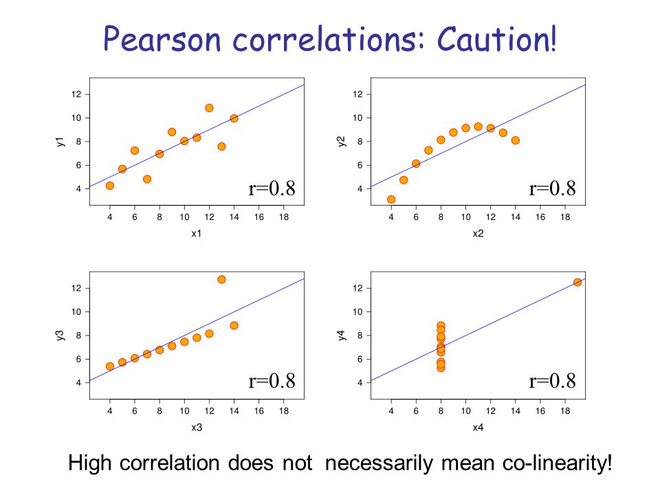 Pearson correlations: Caution! High correlation does not necessarily mean co-linearity! r=0.8