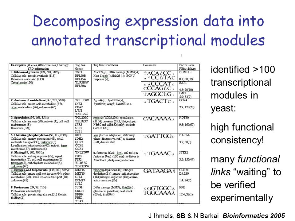 Decomposing expression data into annotated transcriptional modules identified >100 transcriptional modules in yeast: high functional consistency! many