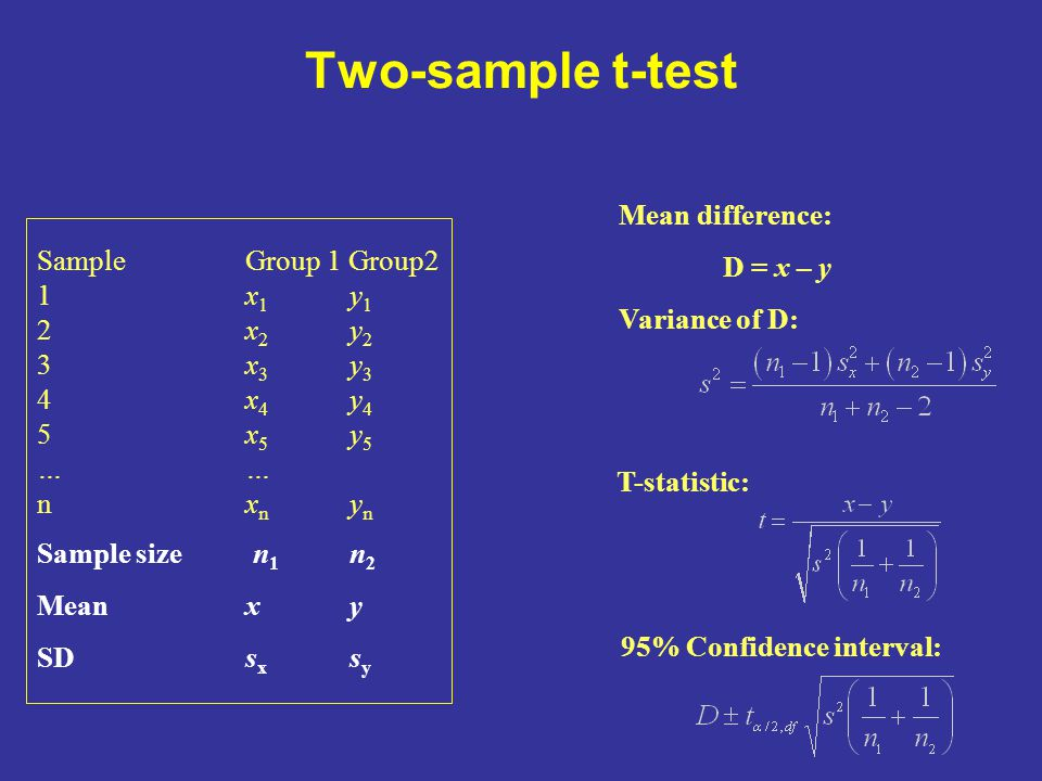 Two-sample t-test Sample Group 1 Group2 1x 1 y 1 2x 2 y 2 3x 3 y 3 4x 4 y 4 5x 5 y 5… nx n y n Sample size n 1 n 2 Meanx y SDs x s y Mean difference: D = x – y Variance of D: T-statistic: 95% Confidence interval: