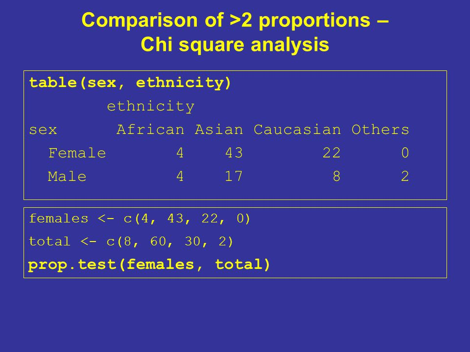 Comparison of >2 proportions – Chi square analysis table(sex, ethnicity) ethnicity sex African Asian Caucasian Others Female 4 43 22 0 Male 4 17 8 2 females <- c(4, 43, 22, 0) total <- c(8, 60, 30, 2) prop.test(females, total)