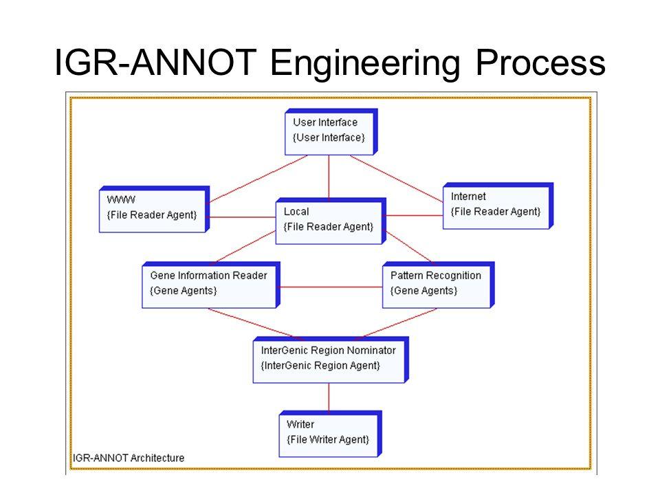 IGR-ANNOT Engineering Process