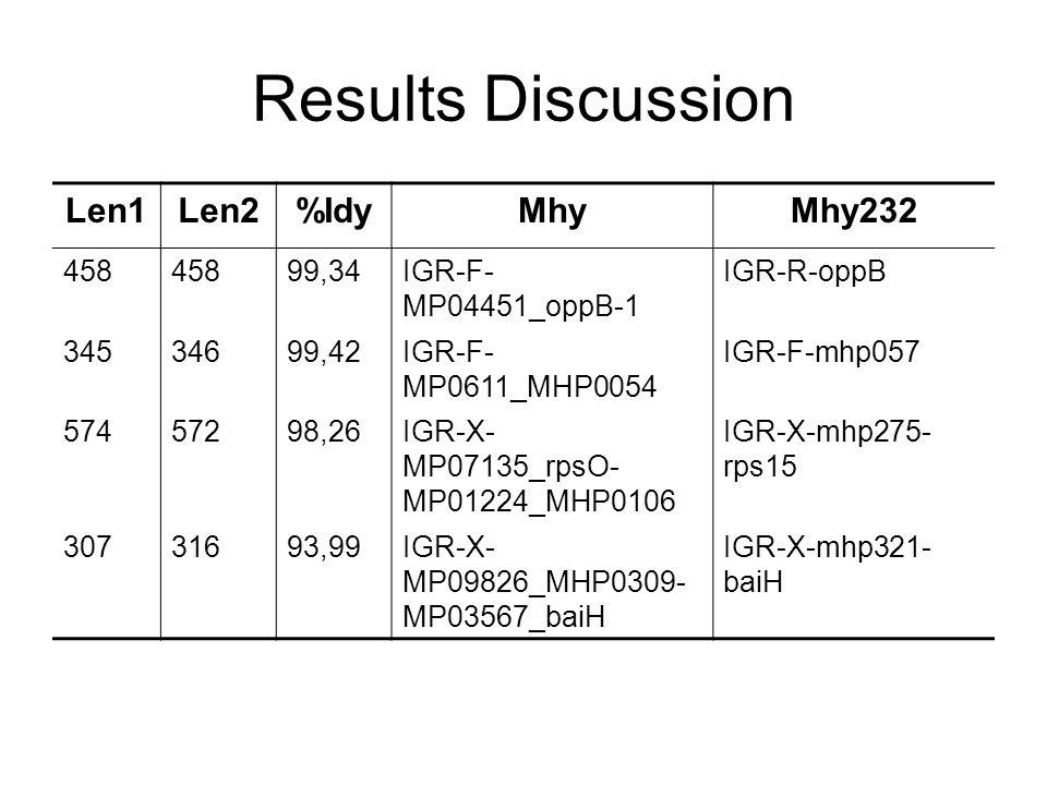 Len1Len2%IdyMhyMhy232 458 99,34IGR-F- MP04451_oppB-1 IGR-R-oppB 34534699,42IGR-F- MP0611_MHP0054 IGR-F-mhp057 57457298,26IGR-X- MP07135_rpsO- MP01224_MHP0106 IGR-X-mhp275- rps15 30731693,99IGR-X- MP09826_MHP0309- MP03567_baiH IGR-X-mhp321- baiH