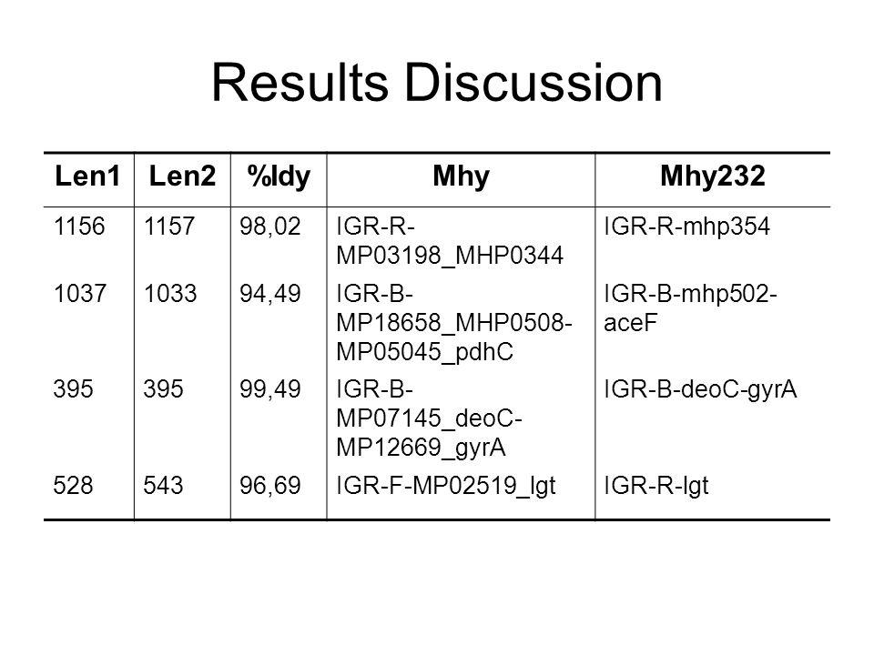 Results Discussion Len1Len2%IdyMhyMhy232 1156115798,02IGR-R- MP03198_MHP0344 IGR-R-mhp354 1037103394,49IGR-B- MP18658_MHP0508- MP05045_pdhC IGR-B-mhp502- aceF 395 99,49IGR-B- MP07145_deoC- MP12669_gyrA IGR-B-deoC-gyrA 52854396,69IGR-F-MP02519_lgtIGR-R-lgt