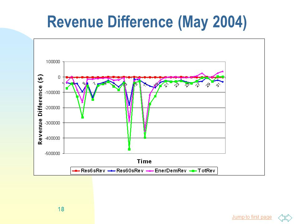 Jump to first page 18 Revenue Difference (May 2004)