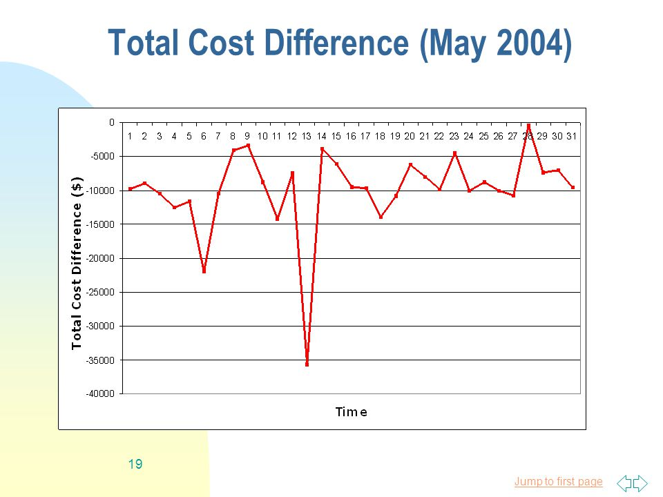 Jump to first page 19 Total Cost Difference (May 2004)