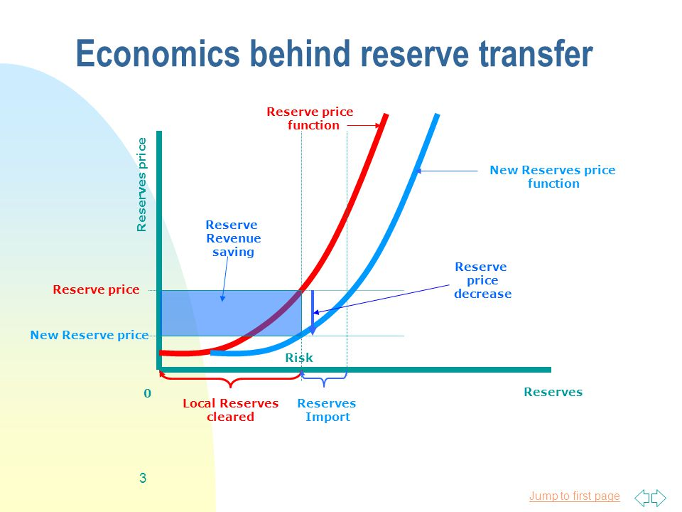 Jump to first page 3 Economics behind reserve transfer Reserves Reserves price Risk 0 New Reserve price Reserve price function Reserve price New Reserves price function Local Reserves cleared Reserves Import Reserve Revenue saving Reserve price decrease