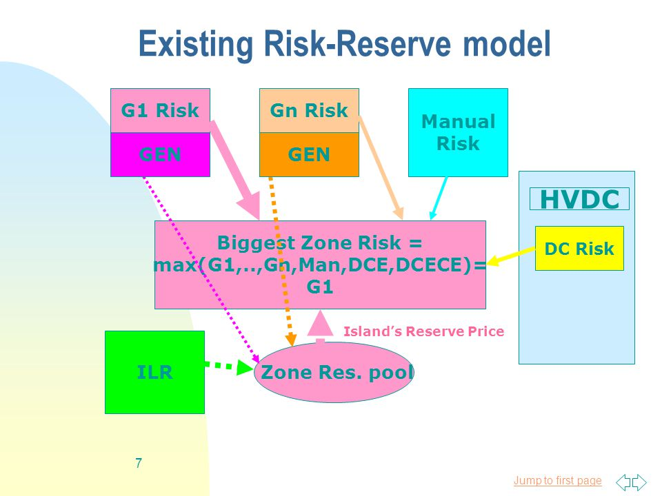 Jump to first page 7 Existing Risk-Reserve model ILR Gn RiskG1 Risk Manual Risk DC Risk HVDC Zone Res.