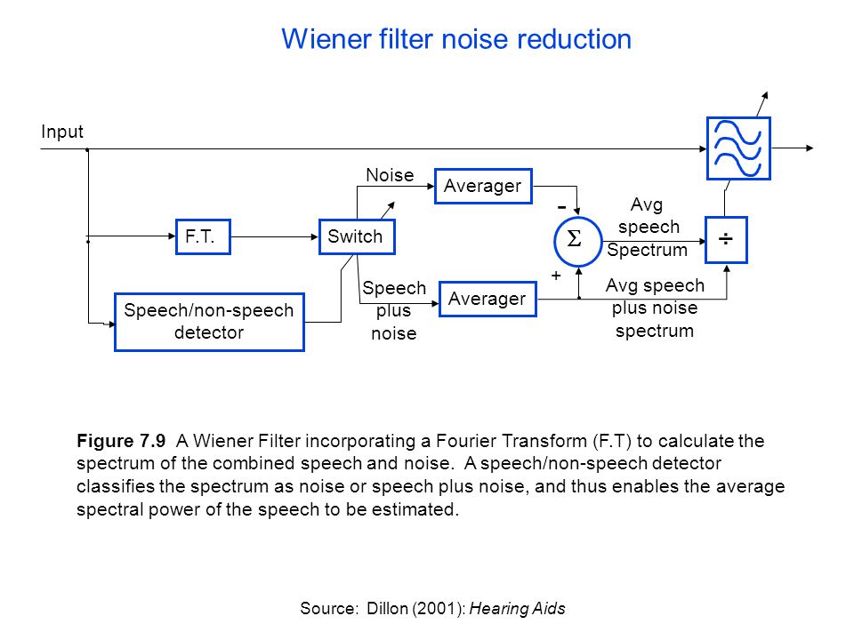 Figure 7.9 A Wiener Filter incorporating a Fourier Transform (F.T) to calculate the spectrum of the combined speech and noise. A speech/non-speech det