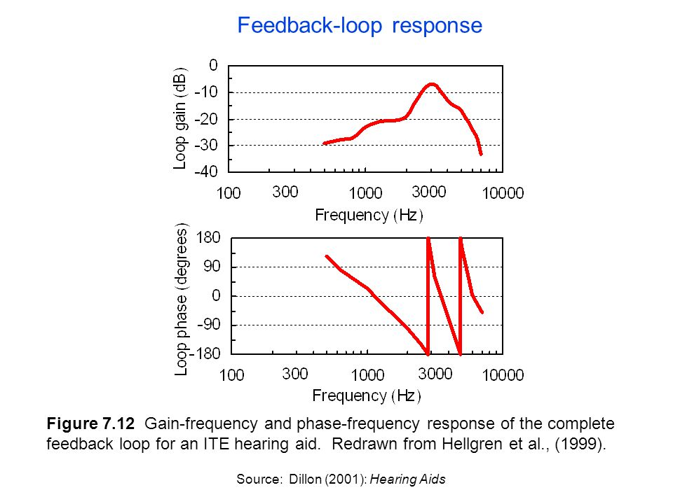 Figure 7.12 Gain-frequency and phase-frequency response of the complete feedback loop for an ITE hearing aid.