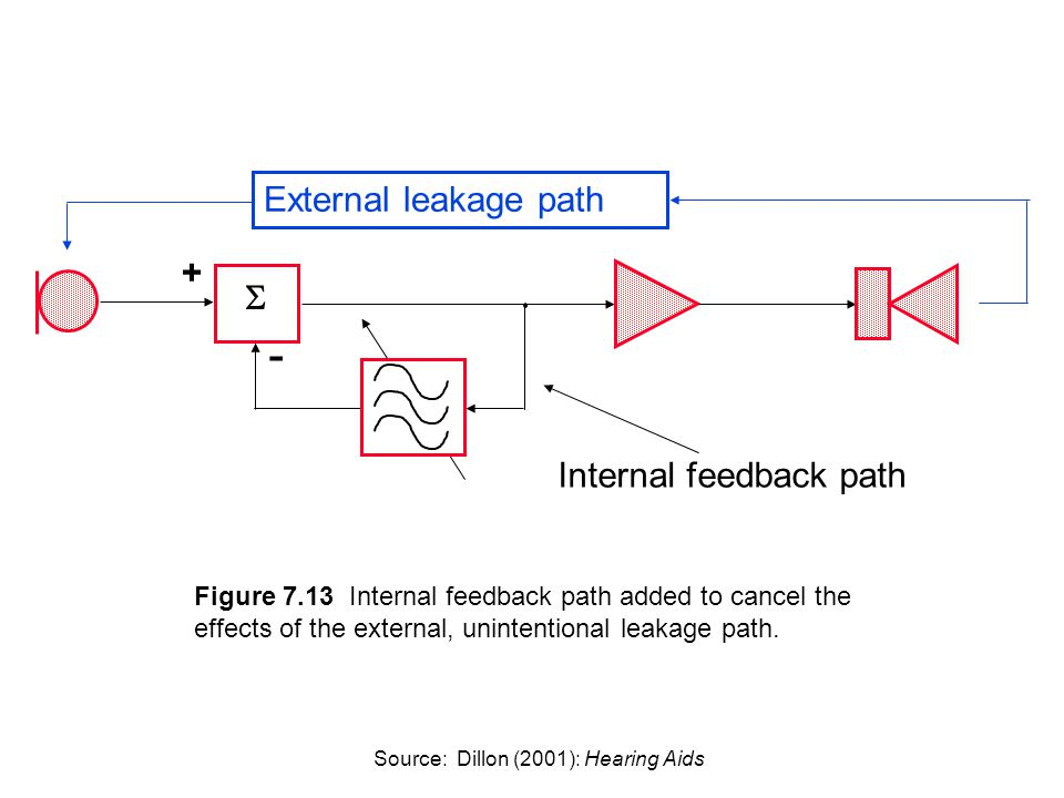 Figure 7.13 Internal feedback path added to cancel the effects of the external, unintentional leakage path.