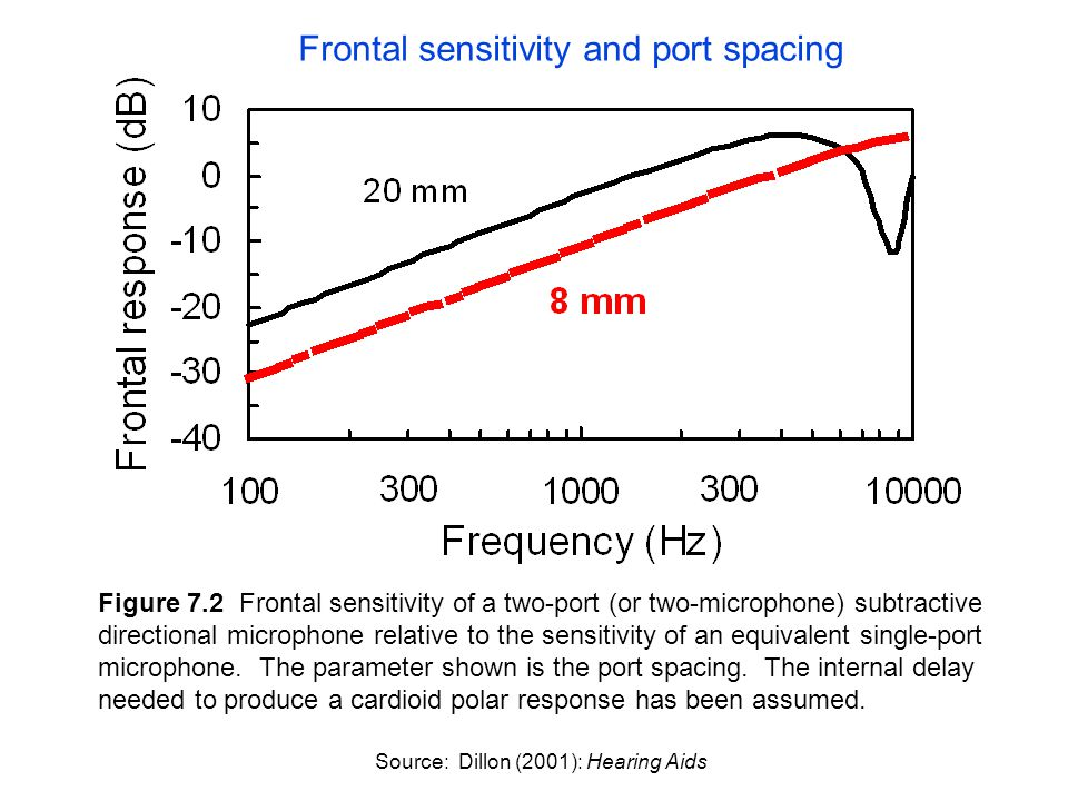 Figure 7.2 Frontal sensitivity of a two-port (or two-microphone) subtractive directional microphone relative to the sensitivity of an equivalent singl