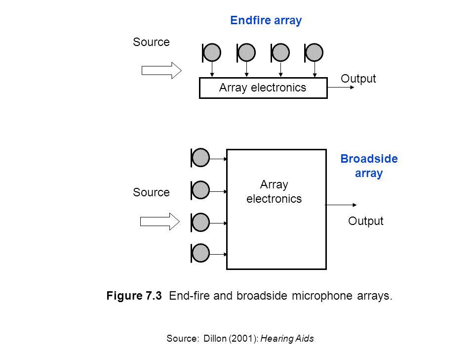 Figure 7.3 End-fire and broadside microphone arrays.
