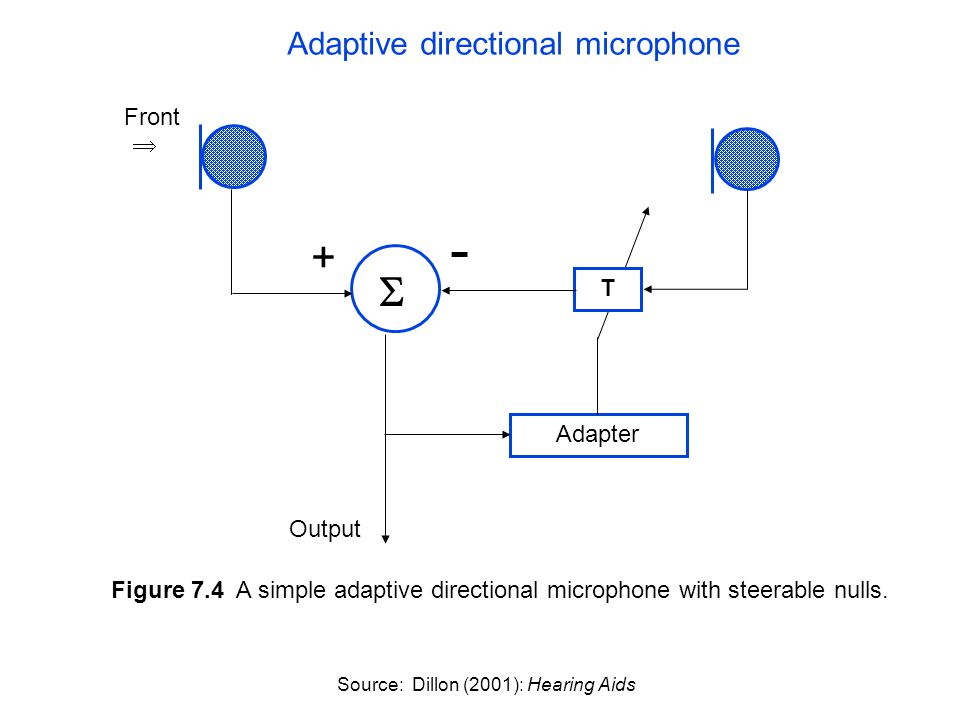 Adapter Front   Output + - T Figure 7.4 A simple adaptive directional microphone with steerable nulls. Source: Dillon (2001): Hearing Aids Adaptive