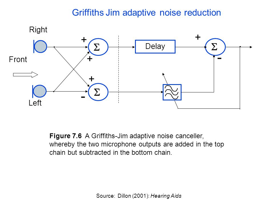 Figure 7.6 A Griffiths-Jim adaptive noise canceller, whereby the two microphone outputs are added in the top chain but subtracted in the bottom chain.