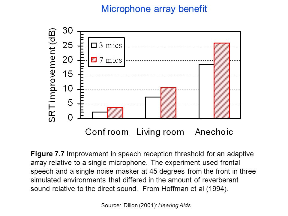 Figure 7.7 Improvement in speech reception threshold for an adaptive array relative to a single microphone.