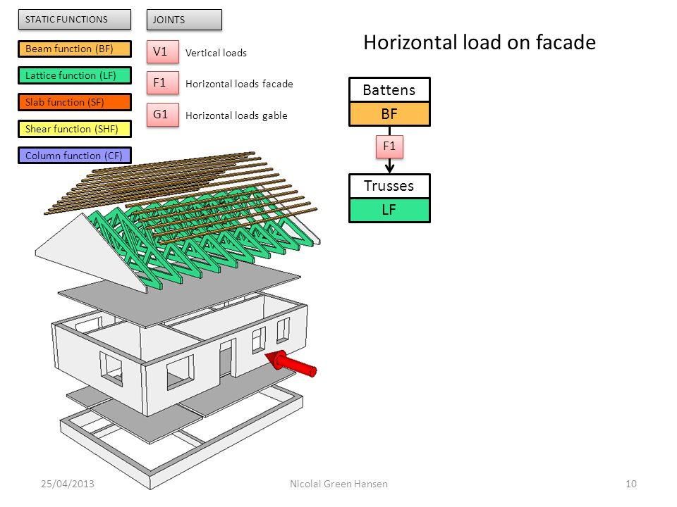 Battens BF Trusses LF 25/04/201310Nicolai Green Hansen F1 Beam function (BF) Lattice function (LF) Slab function (SF) Shear function (SHF) Column func