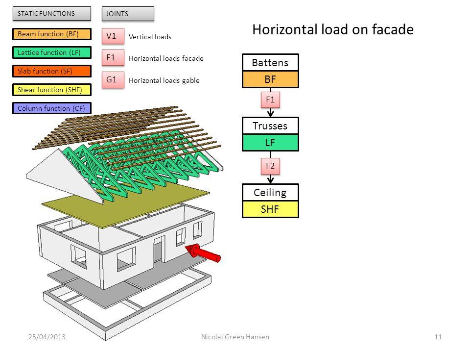 Trusses LF Ceiling SHF Battens BF 25/04/201311Nicolai Green Hansen F1 F2 Beam function (BF) Lattice function (LF) Slab function (SF) Shear function (S