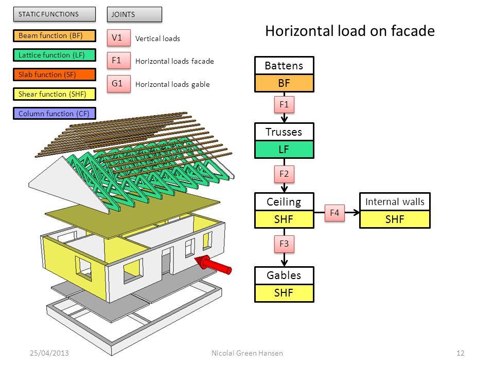 Trusses LF Ceiling SHF Internal walls SHF Gables SHF Battens BF 25/04/201312Nicolai Green Hansen F1 F2 F3 F4 Beam function (BF) Lattice function (LF)