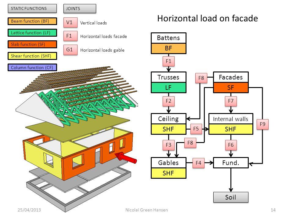 Trusses LF Ceiling SHF Internal walls SHF Gables SHF Fund. Soil Facades SF Battens BF 25/04/201314Nicolai Green Hansen F1 F2 F3 F5 F4 F6 F7 F8 F9 Beam