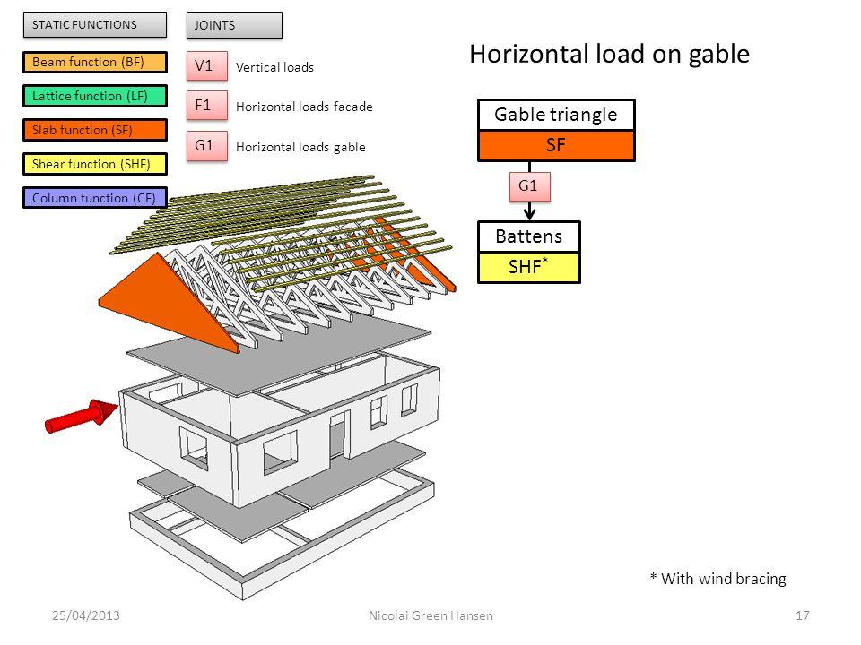 25/04/201317Nicolai Green Hansen Gable triangle SF Battens SHF * G1 Beam function (BF) Lattice function (LF) Slab function (SF) Shear function (SHF) C