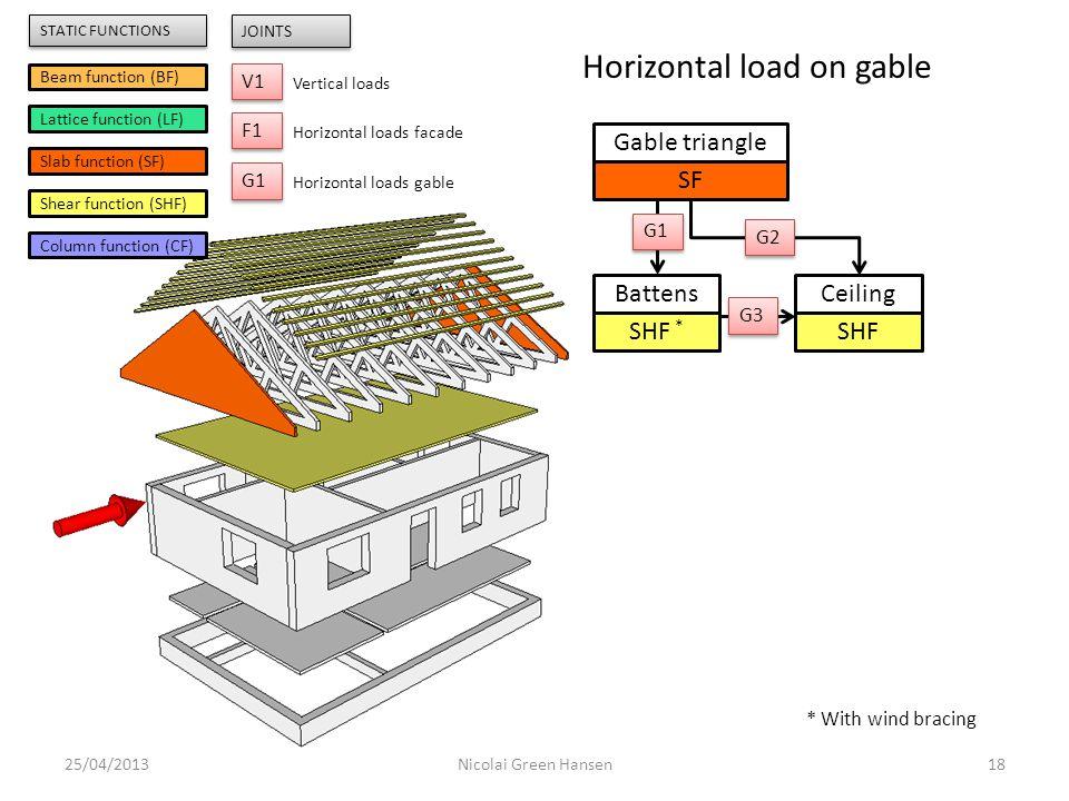 25/04/201318Nicolai Green Hansen Gable triangle SF Battens SHF * Ceiling SHF G1 G2 G3 Beam function (BF) Lattice function (LF) Slab function (SF) Shea
