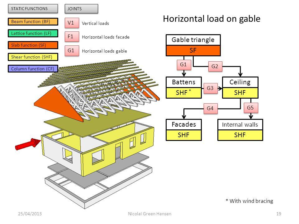 25/04/201319Nicolai Green Hansen Gable triangle SF Battens SHF * Ceiling SHF Internal walls SHF Facades SHF G1 G2 G3 G4 G5 Beam function (BF) Lattice