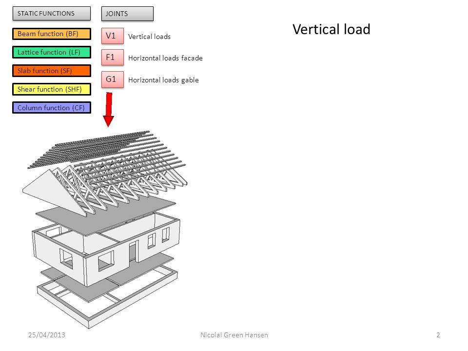 25/04/20133Nicolai Green Hansen Battens BF Beam function (BF) Lattice function (LF) Slab function (SF) Shear function (SHF) Column function (CF) V1 JOINTS Vertical loads F1 Horizontal loads facade G1 Horizontal loads gable STATIC FUNCTIONS Vertical load