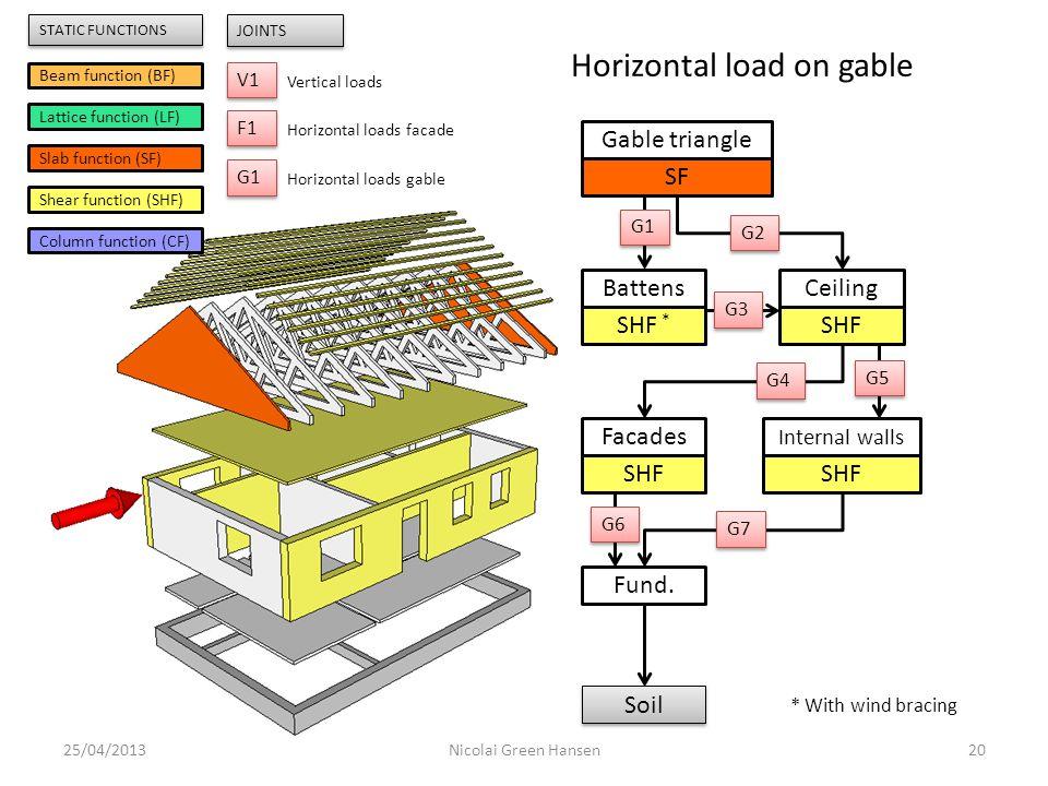 25/04/201320Nicolai Green Hansen Gable triangle SF Battens SHF * Ceiling SHF Internal walls SHF Facades SHF Fund. Soil G1 G2 G3 G4 G5 G6 G7 Beam funct