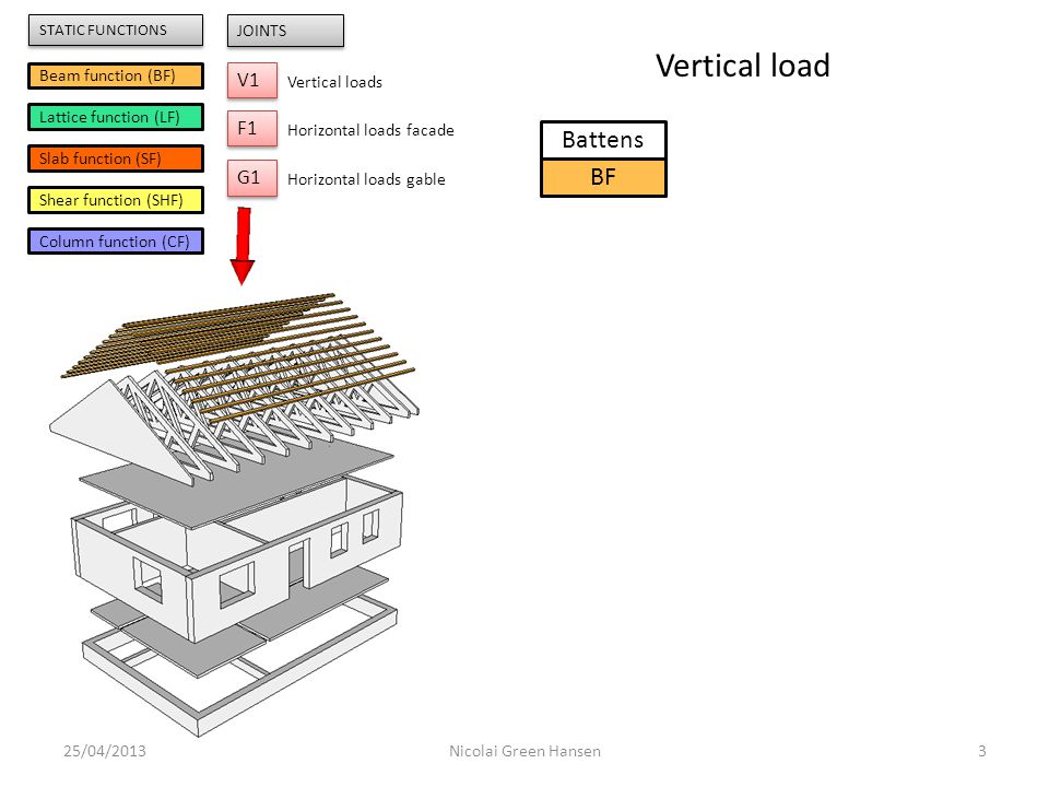 25/04/20134Nicolai Green Hansen Battens BF Trusses LF V1 Beam function (BF) Lattice function (LF) Slab function (SF) Shear function (SHF) Column function (CF) V1 JOINTS Vertical loads F1 Horizontal loads facade G1 Horizontal loads gable STATIC FUNCTIONS Vertical load
