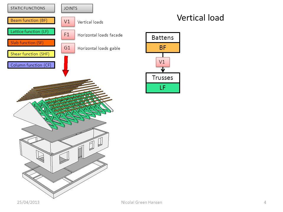 25/04/20135Nicolai Green Hansen Trusses LF Facades CF Battens BF Beam function (BF) Lattice function (LF) Slab function (SF) Shear function (SHF) Column function (CF) V1 JOINTS Vertical loads F1 Horizontal loads facade G1 Horizontal loads gable STATIC FUNCTIONS Vertical load V1 V2