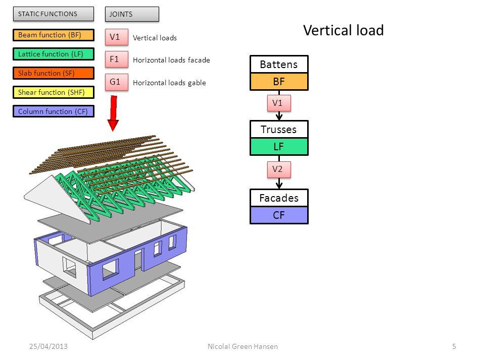 25/04/20135Nicolai Green Hansen Trusses LF Facades CF Battens BF Beam function (BF) Lattice function (LF) Slab function (SF) Shear function (SHF) Colu