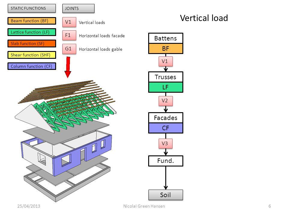 25/04/20136Nicolai Green Hansen Trusses LF Facades CF Battens BF Fund. Soil Beam function (BF) Lattice function (LF) Slab function (SF) Shear function