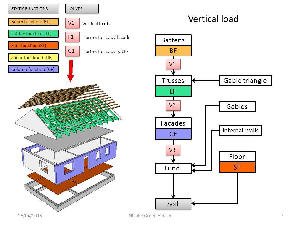 25/04/20138Nicolai Green Hansen Beam function (BF) Lattice function (LF) Slab function (SF) Shear function (SHF) Column function (CF) V1 JOINTS Vertical loads F1 Horizontal loads facade G1 Horizontal loads gable STATIC FUNCTIONS Horizontal load on facade