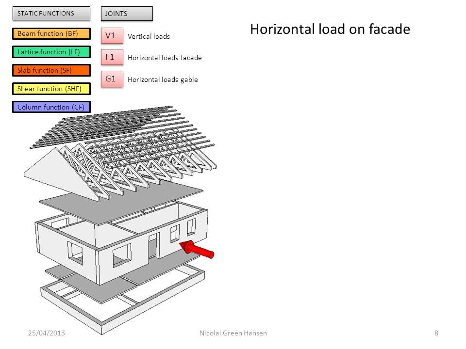 Battens BF 25/04/20139Nicolai Green Hansen Beam function (BF) Lattice function (LF) Slab function (SF) Shear function (SHF) Column function (CF) V1 JOINTS Vertical loads F1 Horizontal loads facade G1 Horizontal loads gable STATIC FUNCTIONS Horizontal load on facade