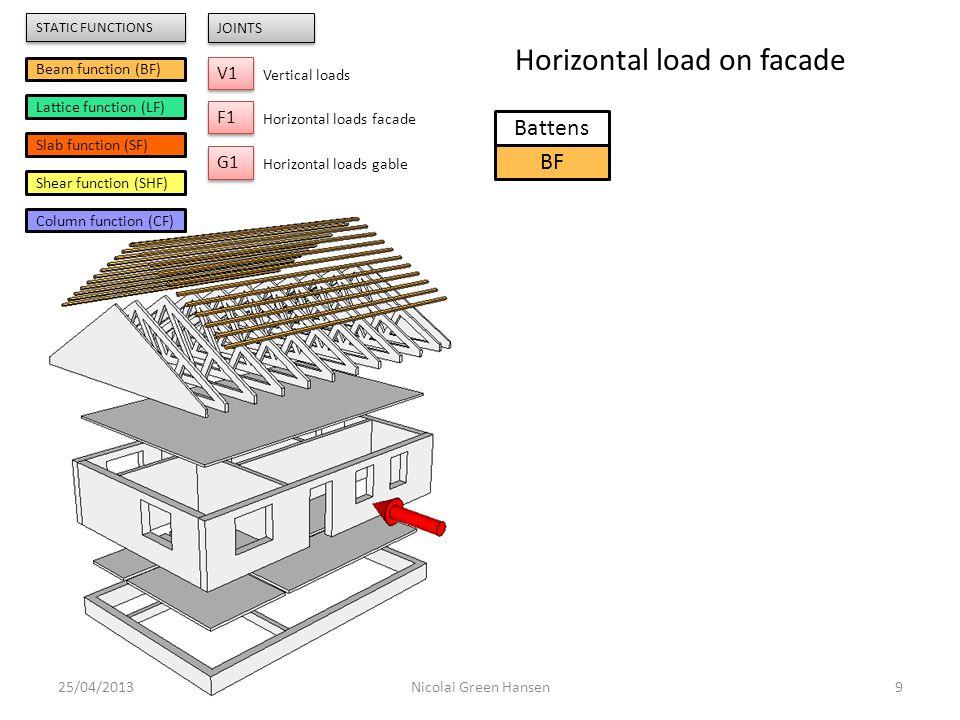 25/04/201320Nicolai Green Hansen Gable triangle SF Battens SHF * Ceiling SHF Internal walls SHF Facades SHF Fund.