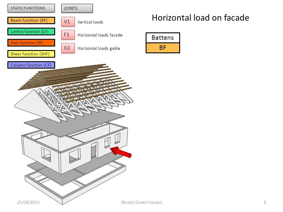 Battens BF Trusses LF 25/04/201310Nicolai Green Hansen F1 Beam function (BF) Lattice function (LF) Slab function (SF) Shear function (SHF) Column function (CF) V1 JOINTS Vertical loads F1 Horizontal loads facade G1 Horizontal loads gable STATIC FUNCTIONS Horizontal load on facade