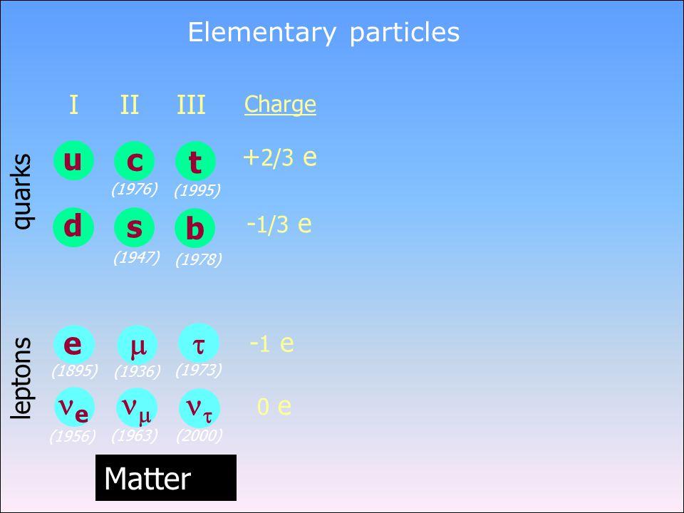 Elementary particles Charge + 2/3 e - 1/3 e - 1 e 0 e quarks leptons Matter (1956) u d I e e (1895) t b III   (1973) (2000) (1978) (1995) c s II  