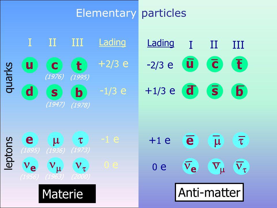Elementary particles - 2/3 e + 1/3 e + 1 e 0 e u d c s t b e   e   Anti-matter Lading III I II Lading + 2/3 e - 1/3 e - 1 e 0 e quarks leptons Materie (1956) u d I e e (1895) t b III   (1973) (2000) (1978) (1995) c s II   (1936) (1963) (1947) (1976)