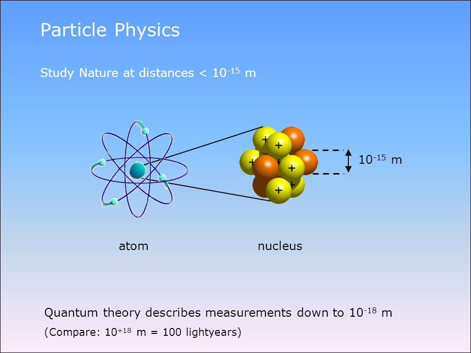 Particle Physics Study Nature at distances < 10 -15 m atom nucleus Quantum theory describes measurements down to 10 -18 m (Compare: 10 +18 m = 100 lightyears) 10 -15 m