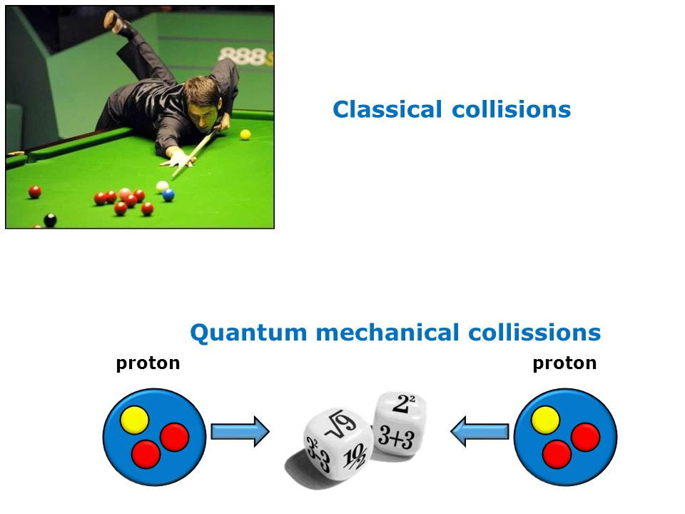 Classical collisions Quantum mechanical collissions proton