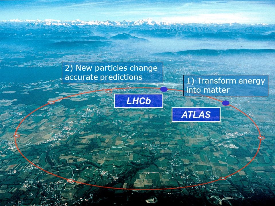 ATLAS LHCb 1) Transform energy into matter 2) New particles change accurate predictions