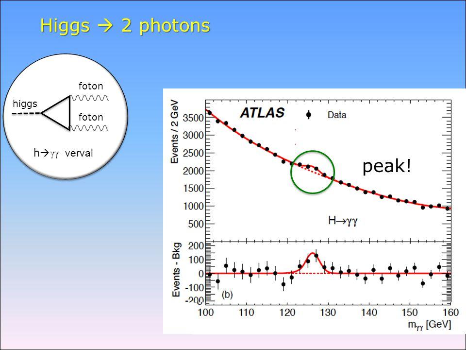 peak! Higgs  2 photons higgs foton h  γγ verval